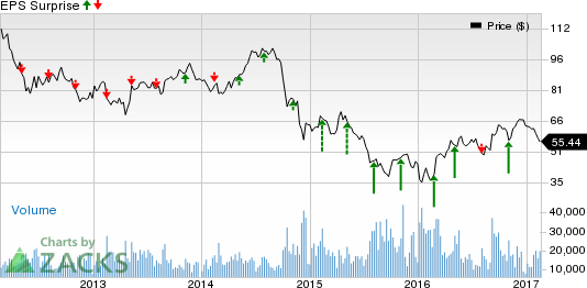 Apache (APA) to Post Q4 Earnings: What to Expect?