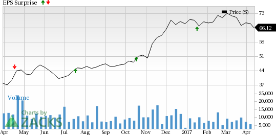 Is Earnings Beat Likely For Comerica (CMA) Stock In Q1?