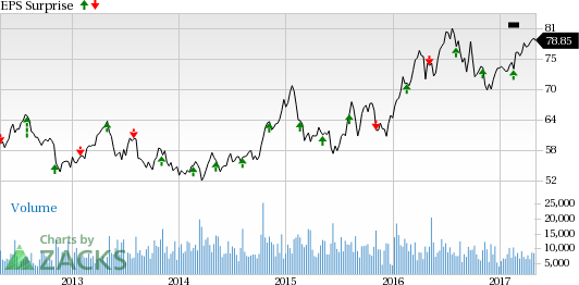 Consolidated Edison (ED) Q1 Earnings: What's in the Cards?