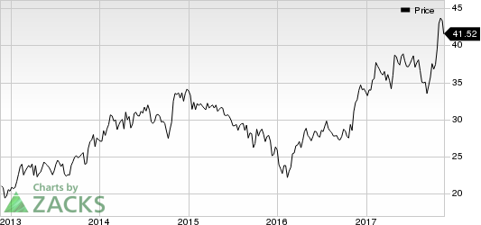 Allison Transmission Holdings, Inc. Price