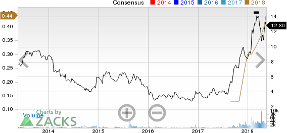 QuinStreet, Inc. Price and Consensus