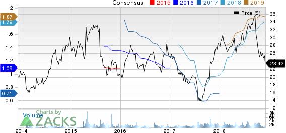 Echo Global Logistics, Inc. Price and Consensus