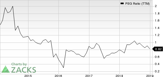 HD Supply Holdings, Inc. PEG Ratio (TTM)