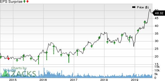 Bruker Corporation Price and EPS Surprise