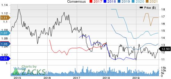 Retail Properties of America, Inc. Price and Consensus