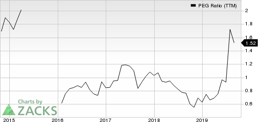 Taylor Morrison Home Corporation PEG Ratio (TTM)