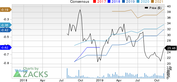 Tenable Holdings, Inc. Price and Consensus