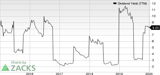 Gazprom Neft OAO Dividend Yield (TTM)