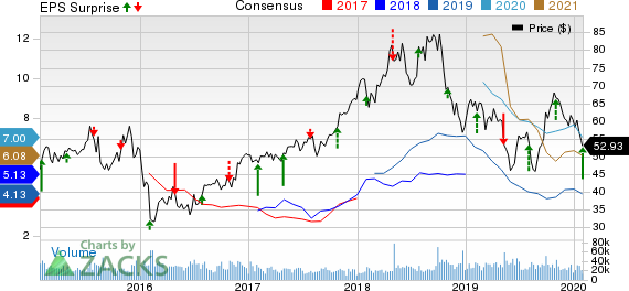 Marathon Petroleum Corporation Price, Consensus and EPS Surprise