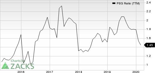 OSI Systems, Inc. PEG Ratio (TTM)