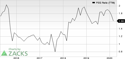 Huron Consulting Group Inc. PEG Ratio (TTM)