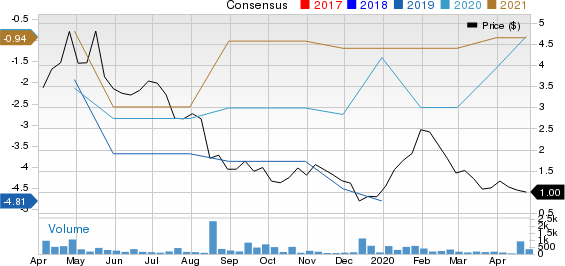 Ra Medical Systems, Inc. Price and Consensus