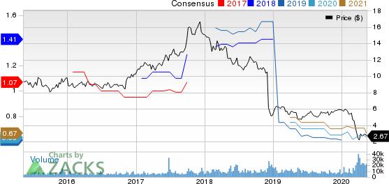 BGC Partners Inc Price and Consensus