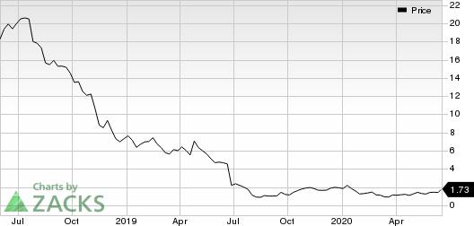 Aclaris Therapeutics, Inc. Price
