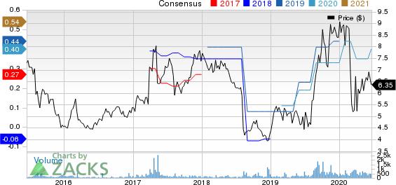 PCTEL, Inc. Price and Consensus