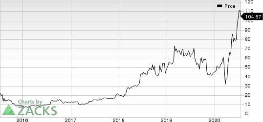 Etsy, Inc. Price