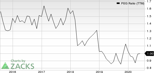 Cigna Corporation PEG Ratio (TTM)