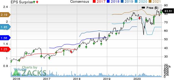 Edwards Lifesciences Corporation Price, Consensus and EPS Surprise