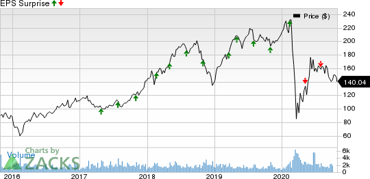 WEX Inc. Price and EPS Surprise