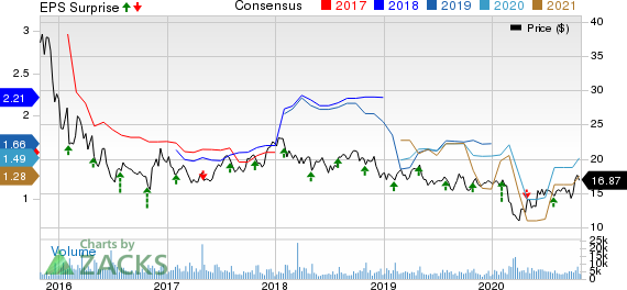 Waddell  Reed Financial, Inc. Price, Consensus and EPS Surprise