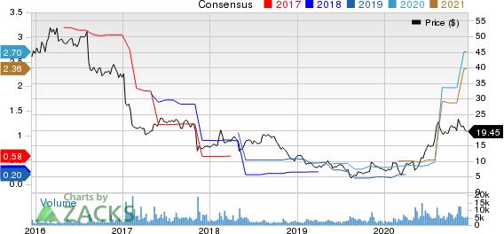 Vista Outdoor Inc. Price and Consensus