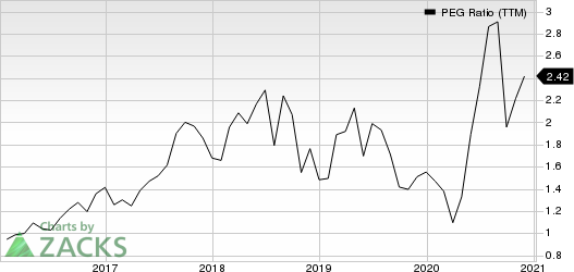 Fox Factory Holding Corp. PEG Ratio (TTM)