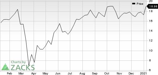 TRI Pointe Group, Inc. Price