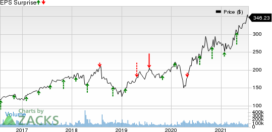 Facebook, Inc. Price and EPS Surprise