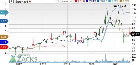 Emergent Biosolutions Inc. Price, Consensus and EPS Surprise