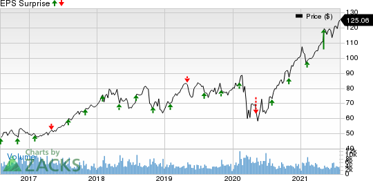 Xylem Inc. Price and EPS Surprise
