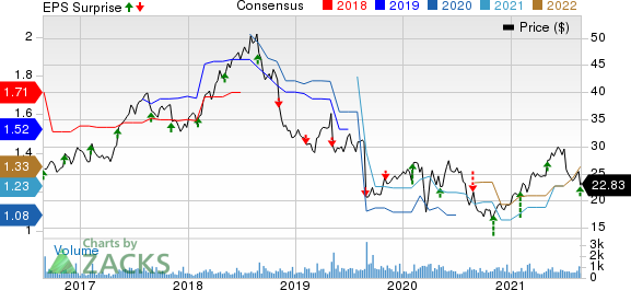 Phibro Animal Health Corporation Price, Consensus and EPS Surprise