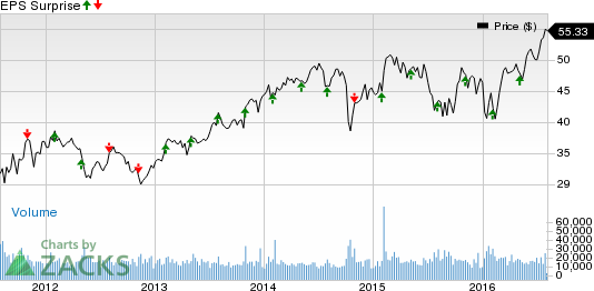 Will Microchip (MCHP) Beat Earnings Estimates Again in Q1?