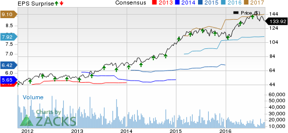 UnitedHealth (UNH) Beats on Earnings in Q3, Guides Higher