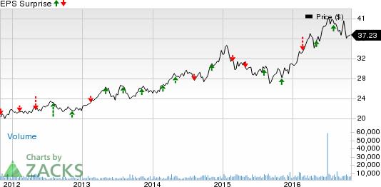 Alliant Energy (LNT) Q3 Earnings: What Awaits the Stock?
