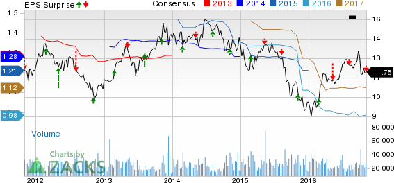 AES Corp. (AES) Misses Q3 Earnings, Keeps '16 View (Revised)