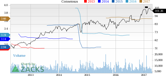 Automatic Data (ADP) Up 8.1% Since Earnings Report: Can It Continue?