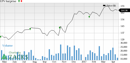 Should You Buy UnitedHealth Group (UNH) Ahead of Earnings?