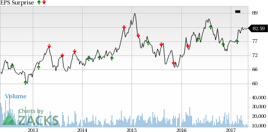 Will Duke Energy (DUK) Disappoint Investors in Q1 Earnings?