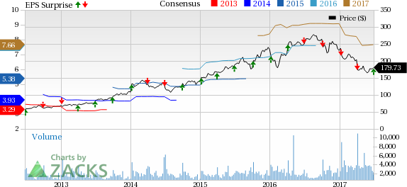 Acuity Brands (AYI) Tops Q3 Earnings Estimates, Margins Down