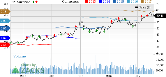 What's in Store for Eversource Energy (ES) in Q2 Earnings?