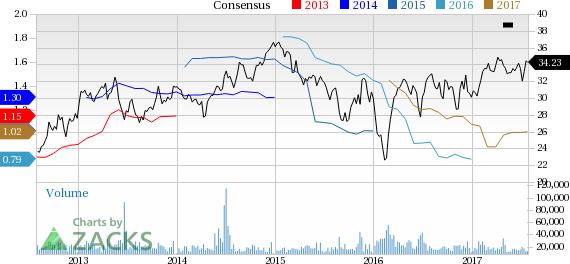 Weyerhaeuser (WY) Q2 Earnings Beat, Up Y/Y on Sales Growth