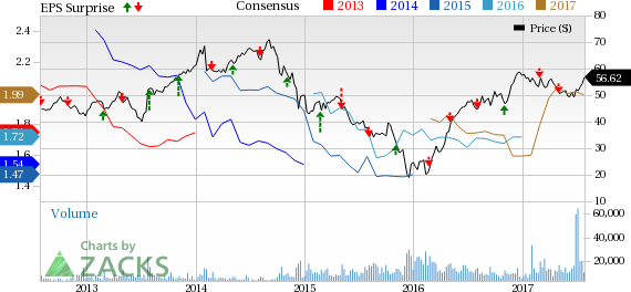 ONEOK Inc (OKE) to Post Q2 Earnings: What's in the Cards?