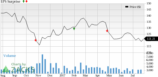 Why Boston Properties, Inc. (BXP) Might Surprise This Earnings Season