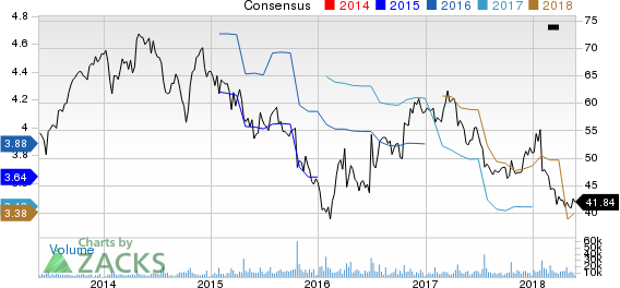 Harley-Davidson, Inc. Price and Consensus