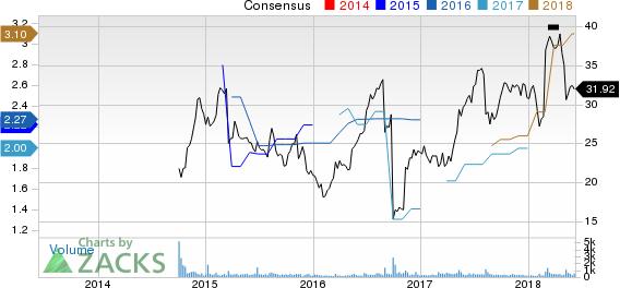 Vectrus, Inc. Price and Consensus