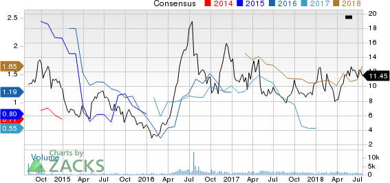 Ryerson Holding Corporation Price and Consensus