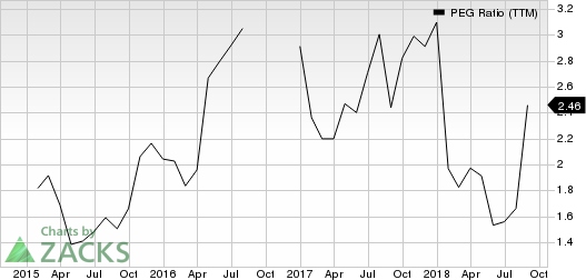 Core-Mark Holding Company, Inc. PEG Ratio (TTM)
