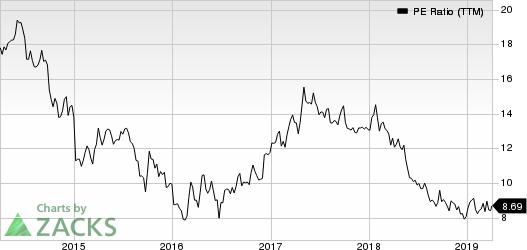 Banco Santander, S.A. PE Ratio (TTM)
