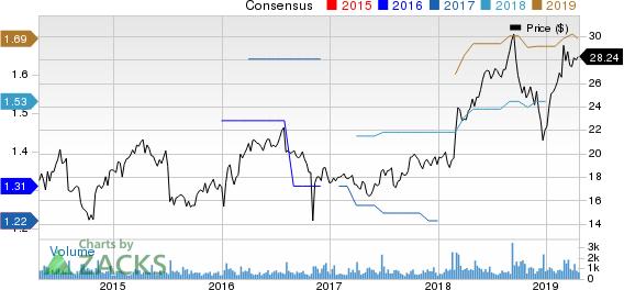 Perficient, Inc. Price and Consensus