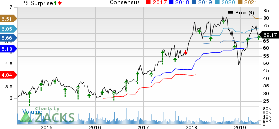 Best Buy Co., Inc. Price, Consensus and EPS Surprise